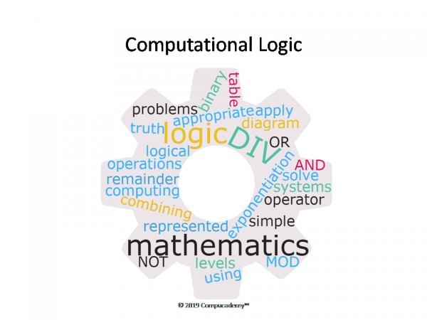 word clouds for OCR GCSE Computer Science 4