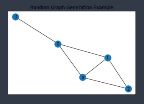 python random graph example 2 A level computer science