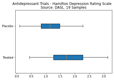 Python data analytics boxplot