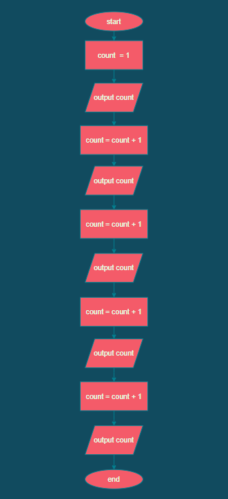 Python flowchart repetition without a loop