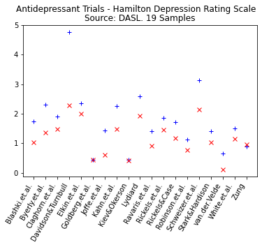 Python data literacy scatterplot